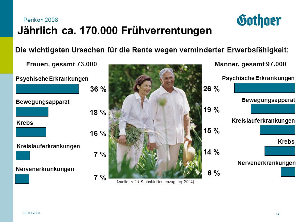 [Quelle: VDR-Statistik Rentenzugang 2004]